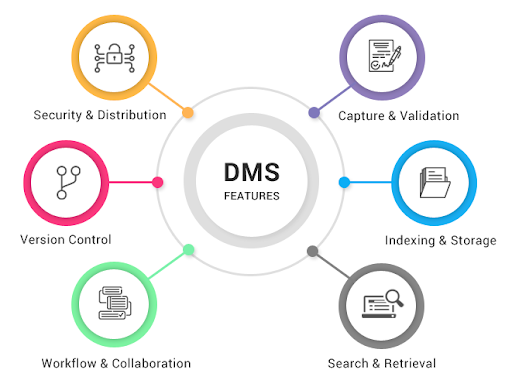 سامانه مدیریت اسناد (DMS)